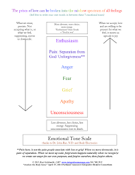 Emotional Tone Scale To Your True Self Integration Massage