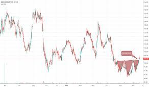 Bankbaroda Stock Price And Chart Bse Bankbaroda