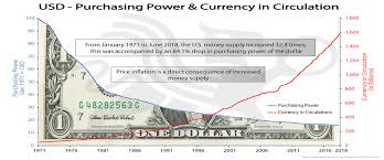 Usd Purchasing Power Currency In Circulation Bmg
