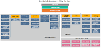 Space And Missile Systems Center Org Chart Mda Org Chart See What The U S Missile Defense Agency Can