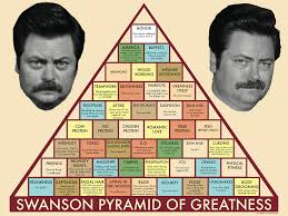 Ron Swanson Chart Of Manliness Ron Swansons Pyramid Of Greatness Parks And Recreation