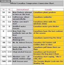 Weather Temp Conversion Chart