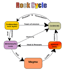 the rock cycle what is rock cycle essay on rock cycle future   image result for rock cycle