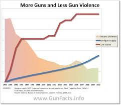 gun facts assorted gun control policy myths investigated chart showing a 20 year trend in gun violence handgun supply and concealed carry licenses