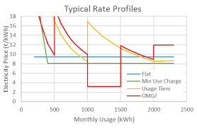 Electricity Usage Comparison Chart How To Compare Texas Electric Plans Texas Power Guide