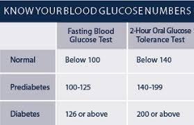 2011 Diabetes Report Are You At Risk Empoweryourhealth Org