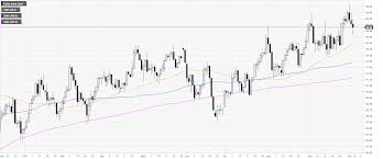 Us Dollar Index Technical Analysis Dxy Off Lows Trading