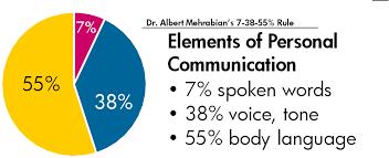 Albert Mehrabians 7 38 55 Rule Of Personal Communication