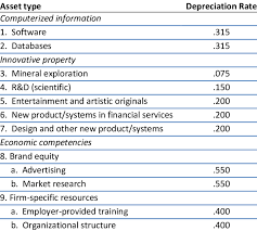 Depreciation Rates For Intangible Assets Download Table