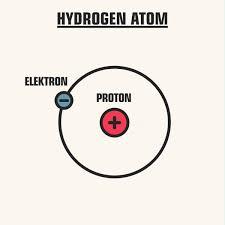 Znalezione obrazy dla zapytania: atom wodoru