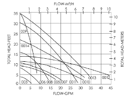 Taco Pump Sizing Chart Design Resources Sizing The Pump Piping Solar Thermal