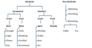 Hospitality Tourism Beverage Classification
