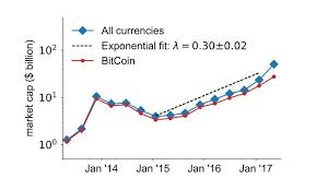 Cryptocurrency Price Comparison Chart The Cryptocurrency Market Is Growing Exponentially Mit