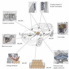 fuse box volkswagen polo 9n volkswagen polo 2002 fuse box the main fuse carrier is located on battery cover the number of fuses always depends on the equipment fitted to the particular model