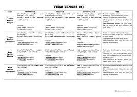 Verb Tenses Chart English Esl Worksheets