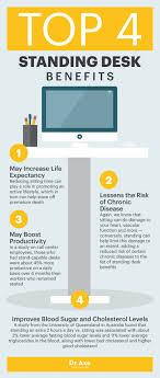top four standing desk benefits dr axe