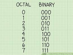 Decimal Binary Conversion Chart Table How To Convert Binary To Octal Number 11 Steps With Pictures