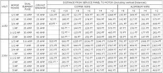 Al Wire Size Chart 100 Amp Wire Size Chart Bedowntowndaytona Com