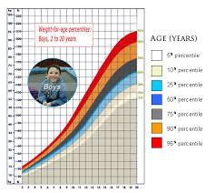 Weight Percentage Chart Child Development