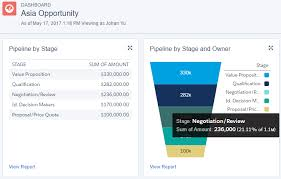 Salesforce Funnel Chart Funnel Charts Salesforce Lightning Reporting And