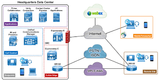 Cisco Unified Cm And Cisco Unified Contact Center Ccie Certified