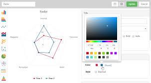 Online Radar Chart Maker