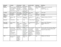 Ap World History Religion Chart Ap World Religions Chart Www Bedowntowndaytona Com