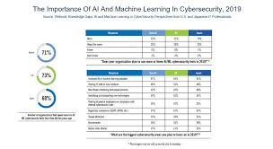Cyber Security Org Chart 10 Charts That Will Change Your Perspective Of Ai In