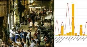 Variante Delta in Italia, dopo 3 mesi la curva dei contagi torna a salire.  «Rt sopra 1 in 11 Regioni»