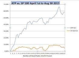 Atp Chart Atp Smashes Market In August Updated Track Record
