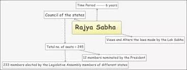 Indian Parliamentary System Chart What Type Of Elections Are Held In India Quora