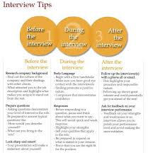 Infographic Before During And After Interview Tips