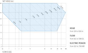 hydroelectric generator diagram. Hydroelectric Generator Diagram Download Hydroelectric Generator Diagram