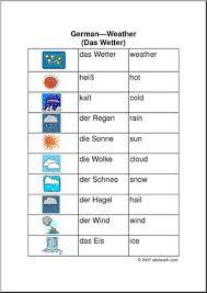 German Chart Weather Abcteach