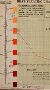Heat Treating Chart Showing Critical Temperatures For Carbon