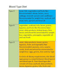 weightloss group 30 blood type diet charts printable tables template lab