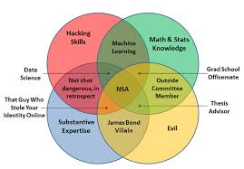 four circle venn diagram battle of the data science venn diagrams