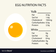 Chicken Egg Nutrition Chart Food Icon Calories Chicken Eggs Half Egg With