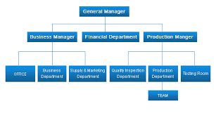 Production Manager Organizational Chart Www