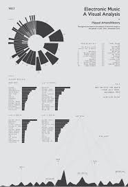 Electronic Music A Visual Analysis By Torje Holm Via
