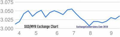 Sgd To Myr Chart 3285 Sgd Singapore Dollar To Myr Malaysian Ringgit