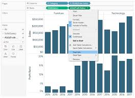 Dual Axis Chart In Tableau Ways To Use Dual Axis Charts In Tableau Tableau Tables Edureka