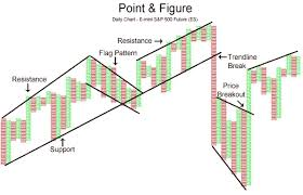 Indicators Point And Figure Indices Articles Library
