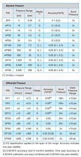 Bar Vs Psi Chart Additel 681