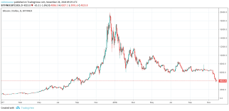 Bitcoin Yearly Chart Bitcoin Whale Alert 2048 Btc Transferred To Bitfinex For