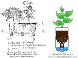 Amazing Http://luv2garden.com/self_watering_containers.html