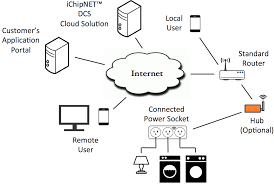 block diagram of router the wiring diagram hub connect one block diagram