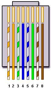 cat 5 wiring diagram agnitum me ethernet color code cat5 at Cat5 Wiring Diagram