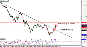 Trade Reviews Eur Gbp And Gbp Jpy Babypips Com