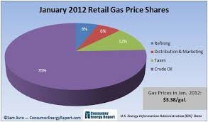 Gas Price Breakdown In Charts What Makes Up The Cost Of